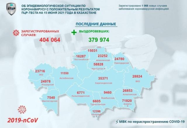Больше тысячи новых зараженных COVID-19 выявили за сутки в Казахстане