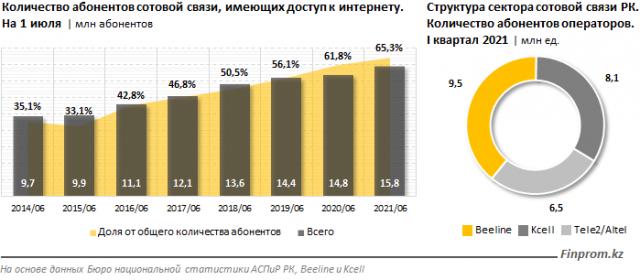 Казахстан обогнал Россию и Малайзию по скорости мобильного интернета