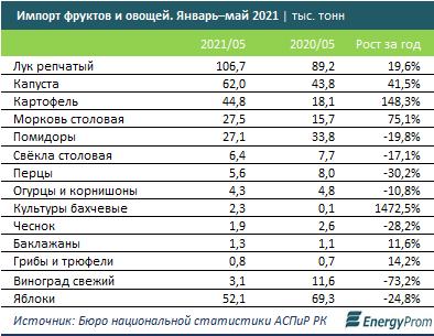 За месяц овощи и фрукты в Казахстане подскочили в цене на 8%