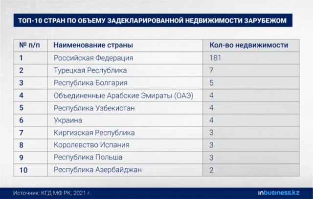 Казахстанские чиновники хранят 950 миллионов тенге в Сингапуре