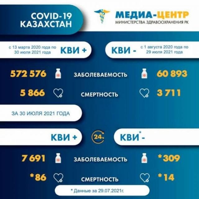 Казахстан остается в красной эпидзоне: 100 летальных исходов за сутки