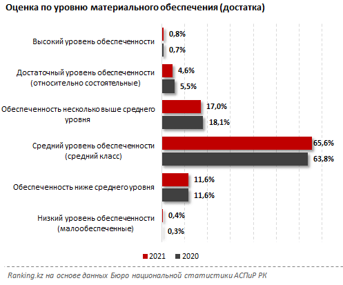 Кризис даёт о себе знать: доля населения с ухудшившимся благосостоянием выросла в Казахстане
