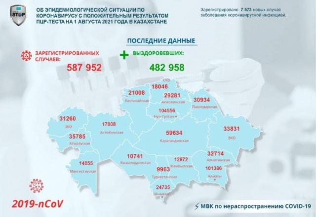 Число случаев COVID-19 в Казахстане превысило 587 тысяч