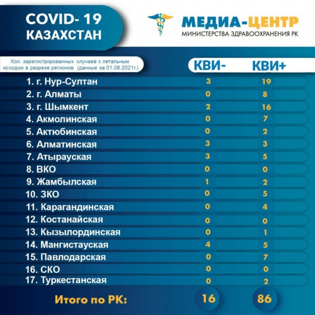102 казахстанца умерли за сутки от коронавируса и пневмонии