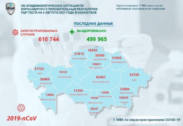 7 792 заболевших коронавирусом выявили за сутки в Казахстане