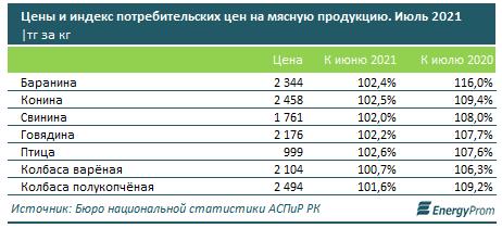 Мясо и мясные продукты всего за месяц  сильно подорожали в  Казахстане