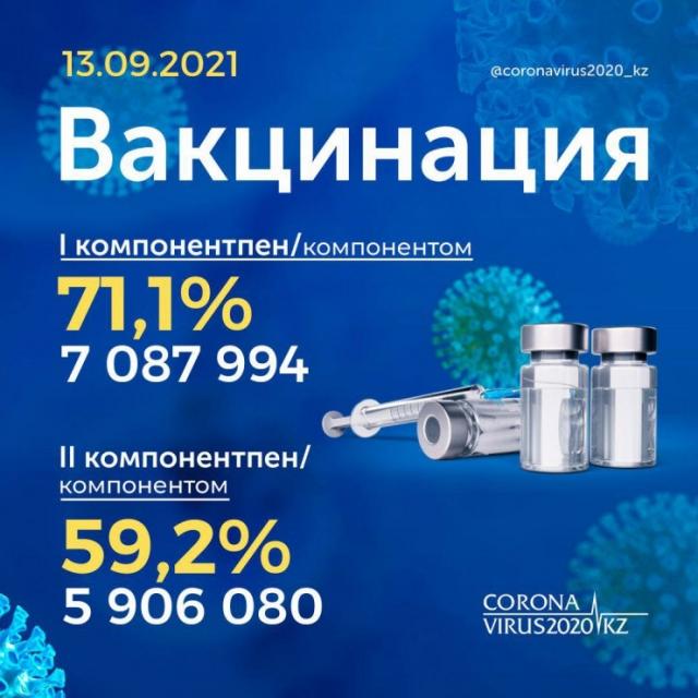 В Казахстане полностью вакцинировали почти 60 процентов взрослого населения