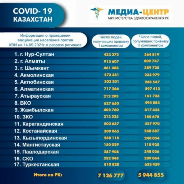 Сколько казахстанцев скончались от коронавируса и пневмонии за сутки