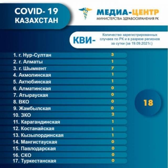 От коронавируса и пневмонии в Казахстане за сутки умерли 58 человек