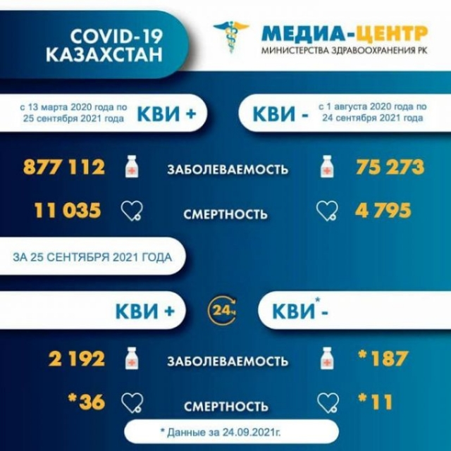 Число умерших от коронавируса незначительно снизилось в Казахстане