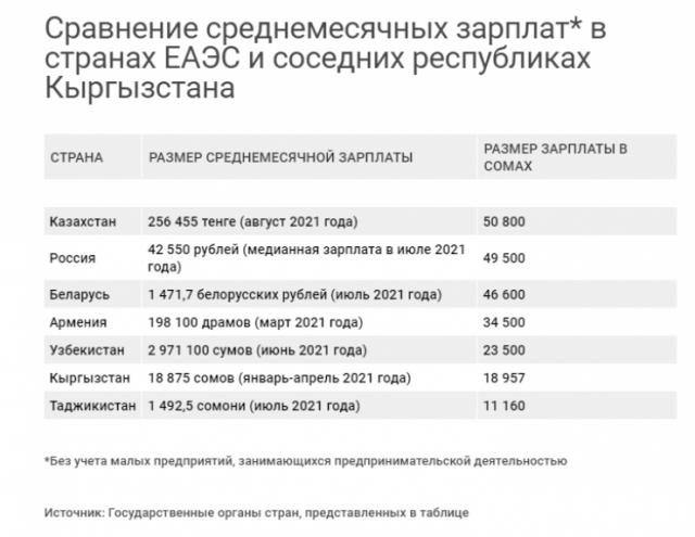 Зарплаты казахстанцев сравнили с окладами в странах ЕАЭС